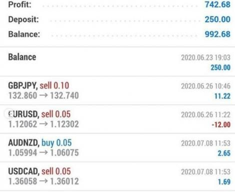 A screenshot shared by NTV journalist Dennis Okari in July showing his weekly earnings from some of his forex trades