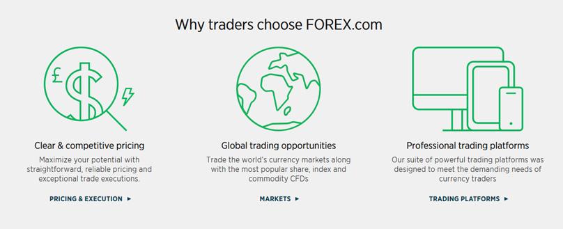 Why Forex.com