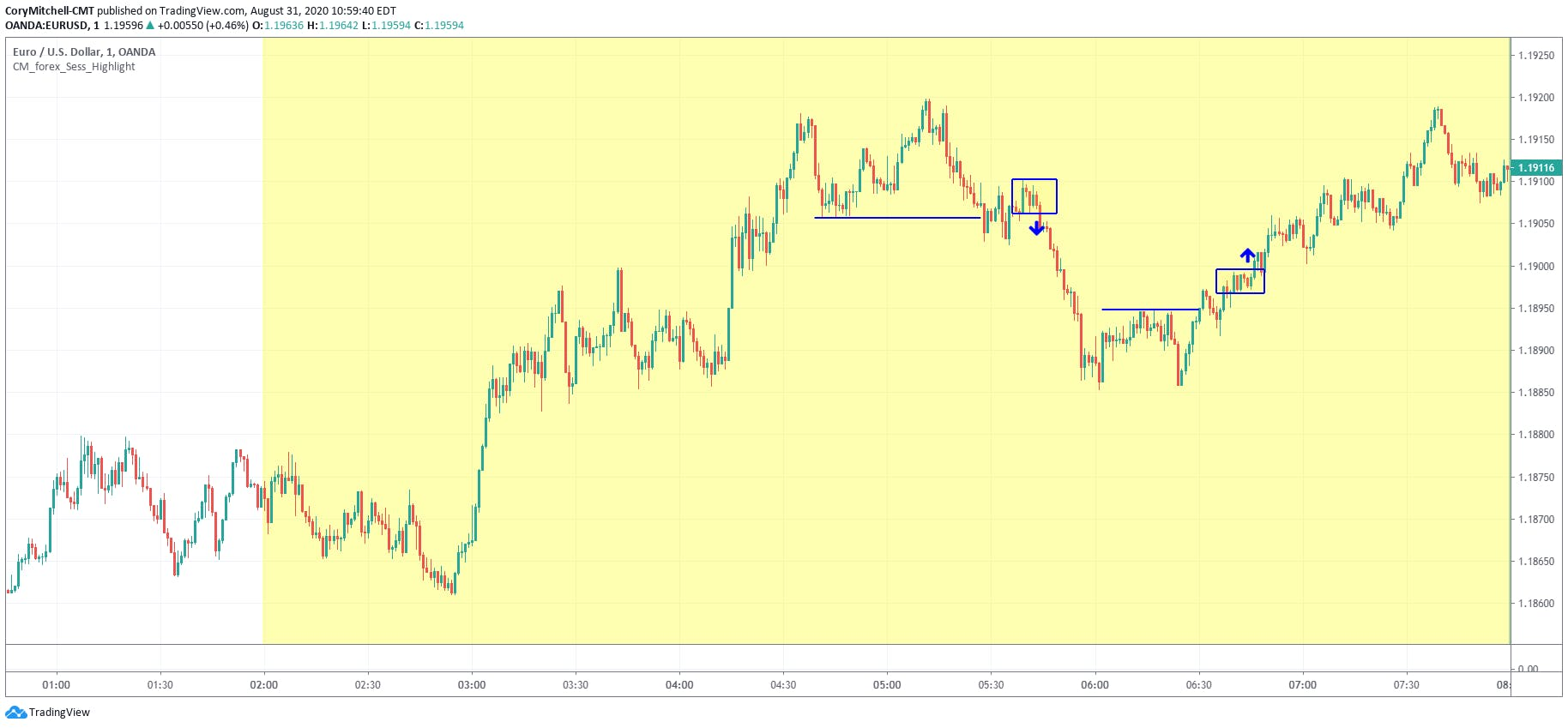 EURUSD 1-minute technical turnaround strategy