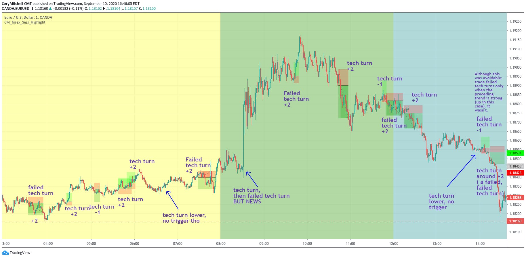 technical turnaround and failed technical turnaround day trading strategy examples in EURUSD