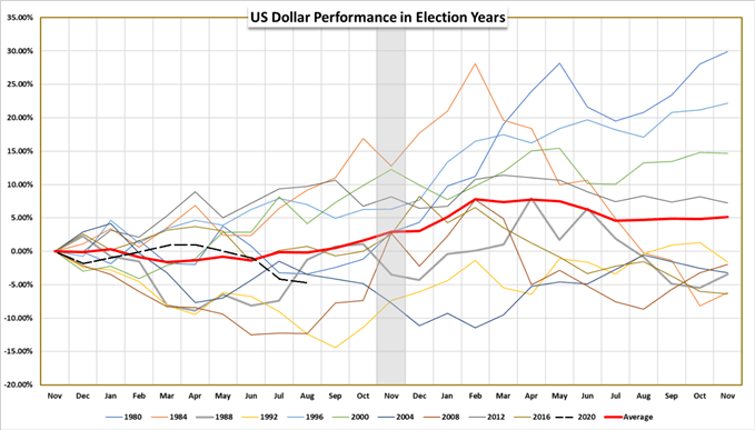 US Dollar Performance in Election Years