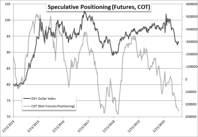 Speculative Positioning (Futures, COT)
